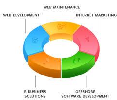 company development