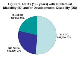 individuals with intellectual disabilities