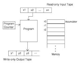 diagram of ram