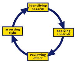 risk assessment hazards