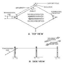 point to point antenna