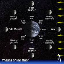 moon stages