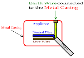 earthing wires