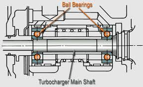 bearings ball