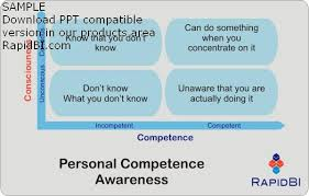 competence models