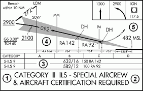 ils approach plates