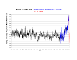 climate change hockey stick