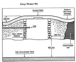 sewage pit