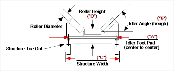 conveyor belt idler