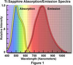 fluorescence emission spectrum