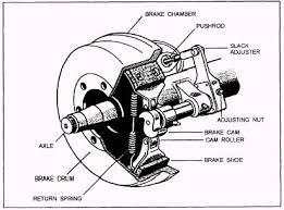 brakes spring