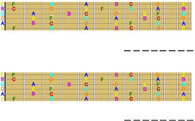 music notes for guitar