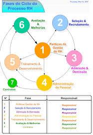 human resources process
