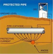 cathodic protection pipelines