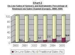 sensors market