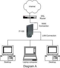 network diagramming tool