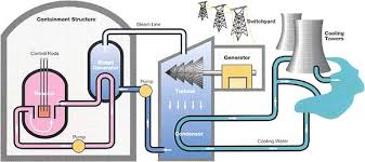 nuclear power electricity