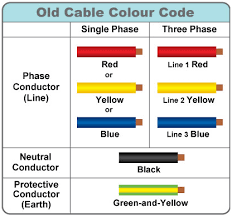 electrical wiring colour codes