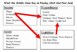 rich dad poor dad quadrant