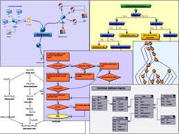 flow chart diagramming
