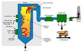 boiler process