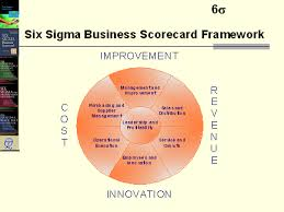 business scorecard