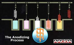 anodize process