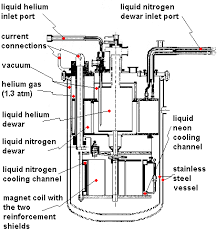 liquid nitrogen vessel