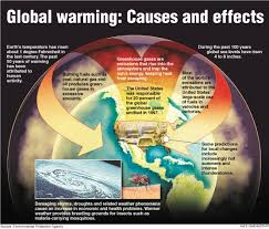 global warming cause and effects