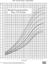 boy weight chart