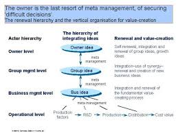 corporate governance model