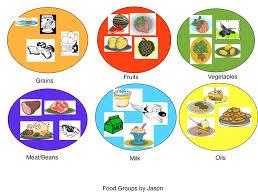 3 food groups