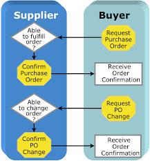 process workflows