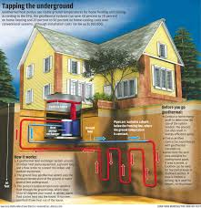 geothermal heating installations