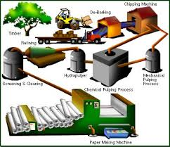 paper making process
