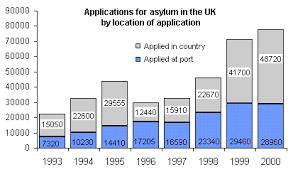 immigration gb