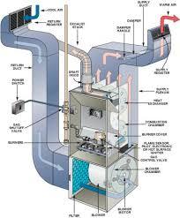 unit furnace