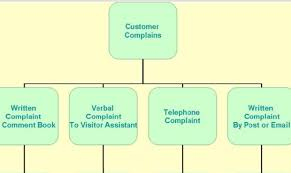 customer complaints procedure