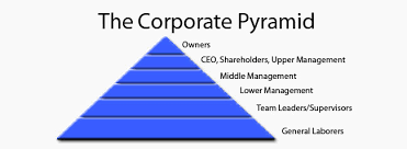 network marketing pyramid