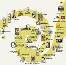 art history timelines