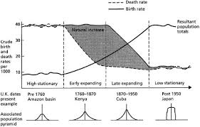 demographic transition model stages