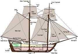 main parts of a ship