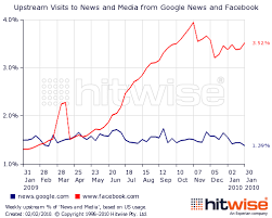 Facebook and Google News to