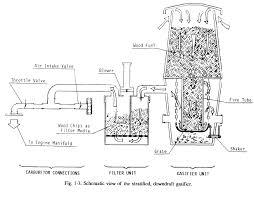 downdraft gasification
