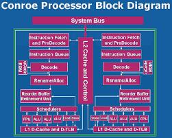 intel processor architecture