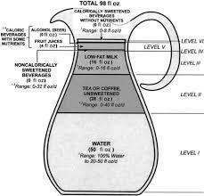 beverage consumption