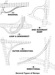 freeway ramps