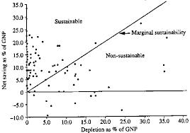 non sustainable development