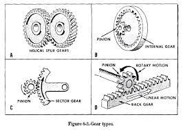 helical spur gear