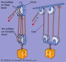 pulley block and tackle